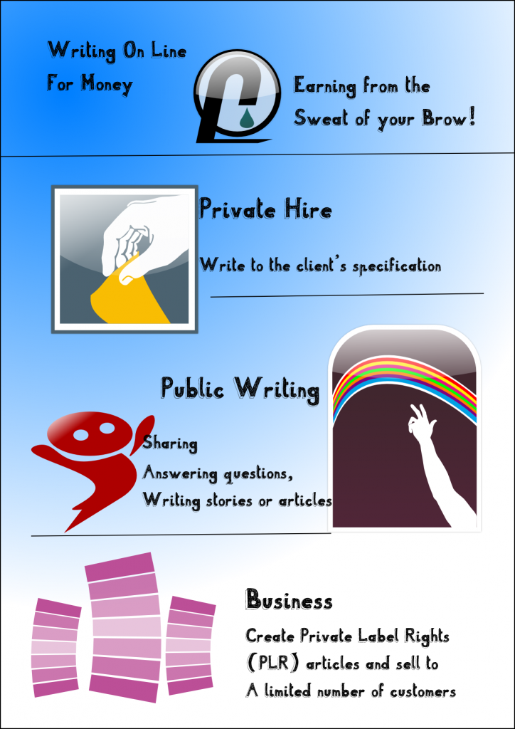 infographic about writing on line for money